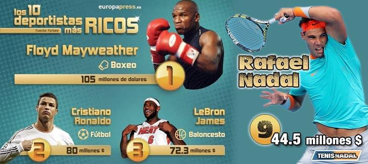 Rafa Nadal, deportista mejor pagado de España y el hombre más rico de las Baleares